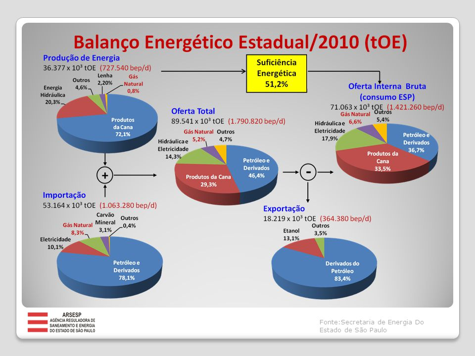 Competências Atividade Econômica / Livre Concorrência  Preços Serviço Público  Tarifa (Regulada) Fonte:Secretaria de Energia Do Estado de São Paulo