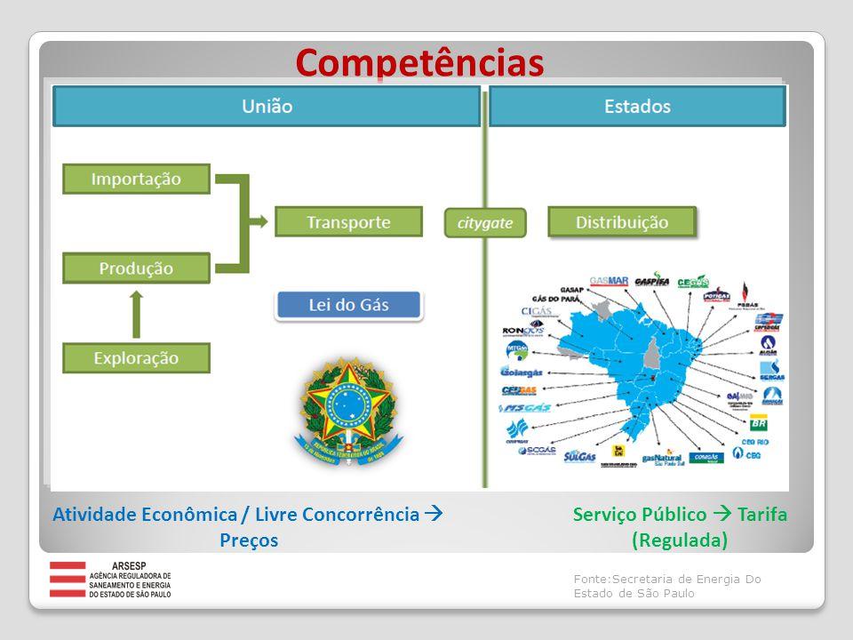 Áreas de concessão de distribuição de gás canalizado em São Paulo Fonte:Secretaria de Energia Do Estado de São Paulo