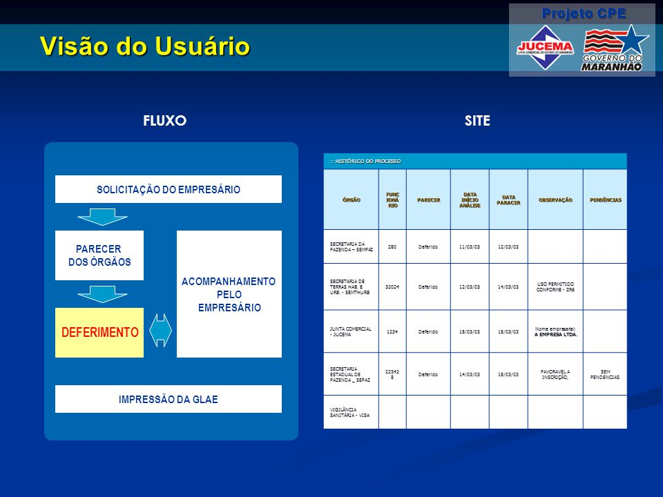Visão do Usuário :: HISTÓRICO DO PROCESSO ÓRGÃO FUNC IONÁ RIO PARECER DATA INÍCIO ANÁLISE DATA PARACER OBSERVAÇÃOPENDÊNCIAS SECRETARIA DA FAZENDA – SE
