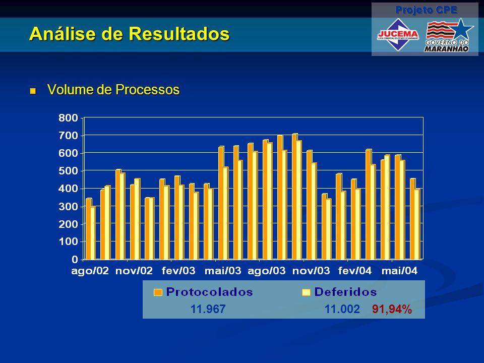 Análise de Resultados 11.96711.00291,94% Volume de Processos Volume de Processos