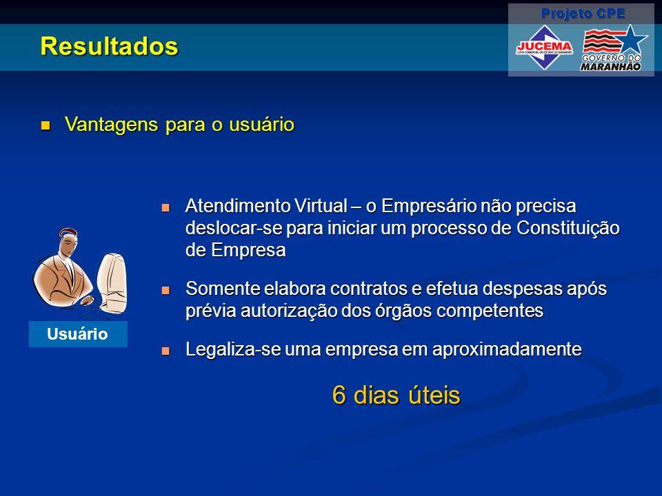 Resultados Vantagens para o usuário Vantagens para o usuário Usuário Atendimento Virtual – o Empresário não precisa deslocar-se para iniciar um proces