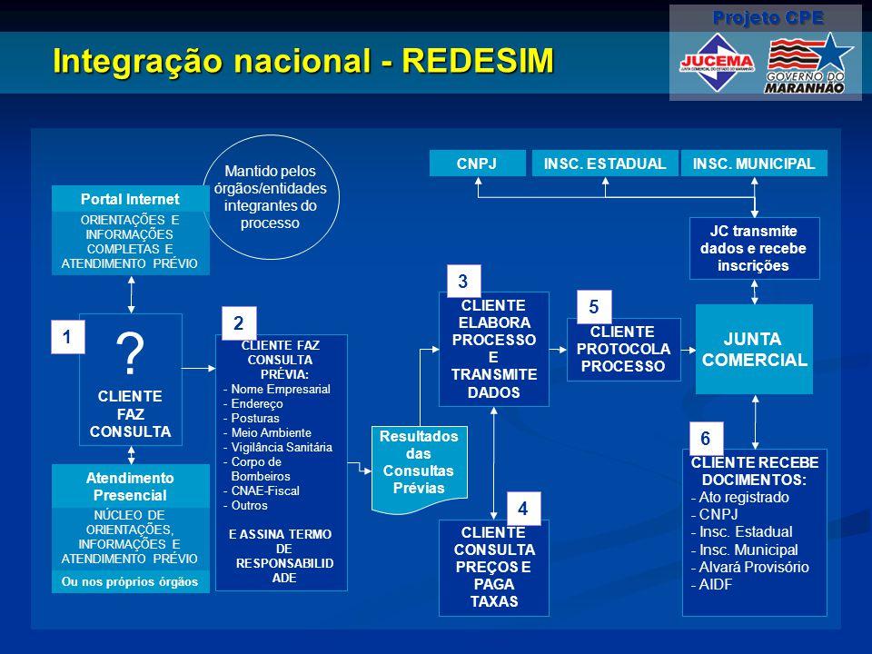 Integração nacional - REDESIM Mantido pelos órgãos/entidades integrantes do processo Portal Internet ORIENTAÇÕES E INFORMAÇÕES COMPLETAS E ATENDIMENTO
