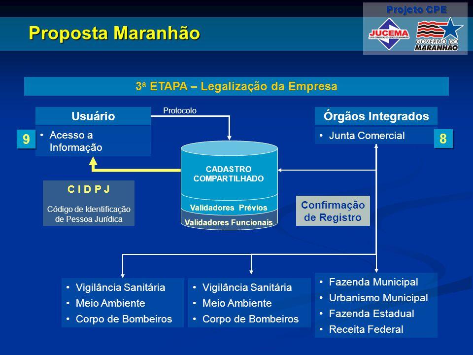 Validadores Funcionais Validadores Prévios Proposta Maranhão 3 a ETAPA – Legalização da Empresa Usuário Protocolo 9 9 Acesso a Informação Órgãos Integ