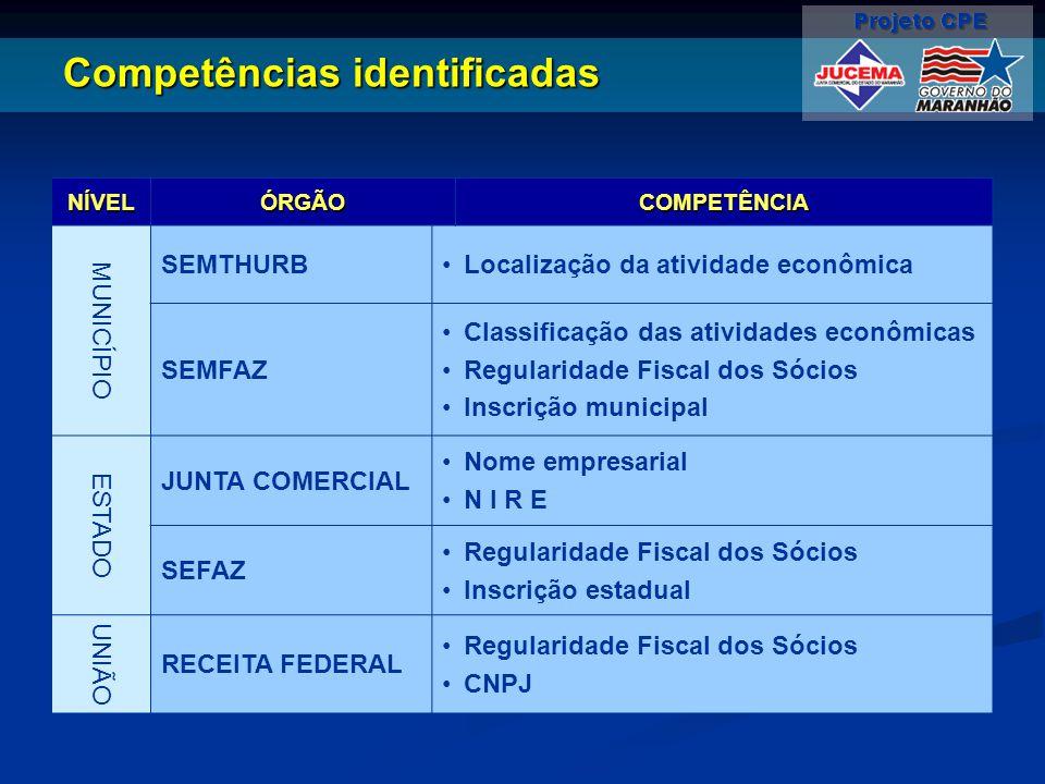 Competências identificadas NÍVEL ÓRGÃO COMPETÊNCIA MUNIC Í PIO SEMTHURB Localização da atividade econômica SEMFAZ Classificação das atividades econômi