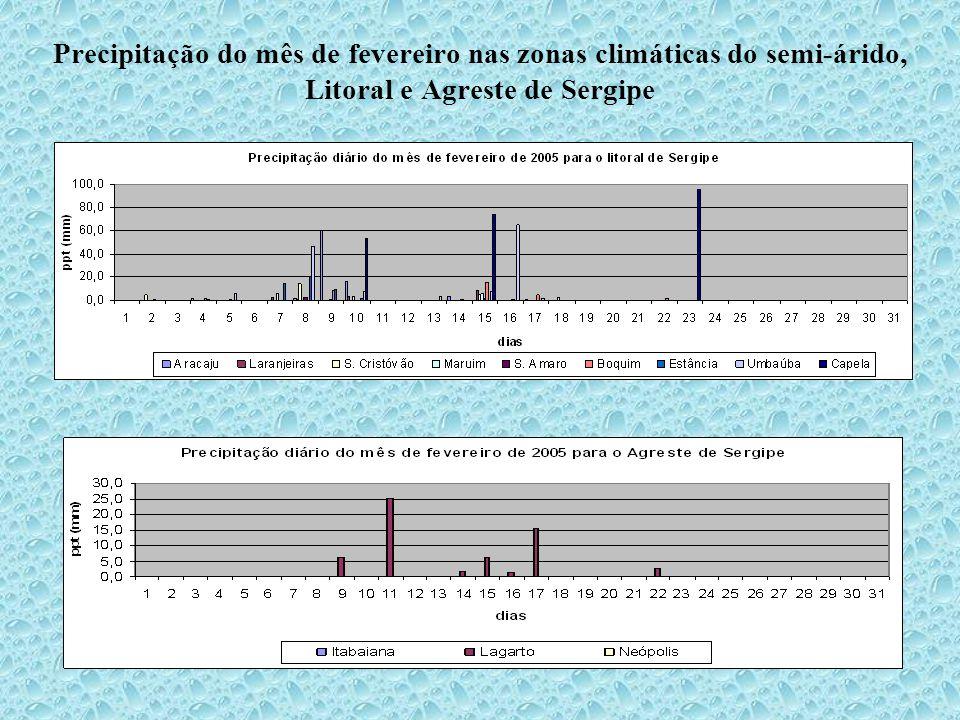 Precipitação do mês de fevereiro nas zonas climáticas do semi-árido, Litoral e Agreste de Sergipe