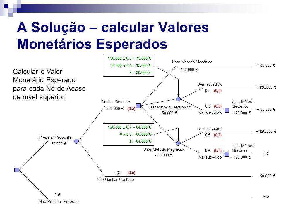 A Solução – calcular Valores Monetários Esperados Preparar Proposta Não Preparar Proposta - 50.000 € 0 € Ganhar Contrato Não Ganhar Contrato 0 € 250.0