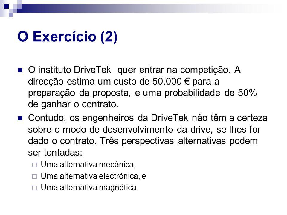O instituto DriveTek quer entrar na competição. A direcção estima um custo de 50.000 € para a preparação da proposta, e uma probabilidade de 50% de ga