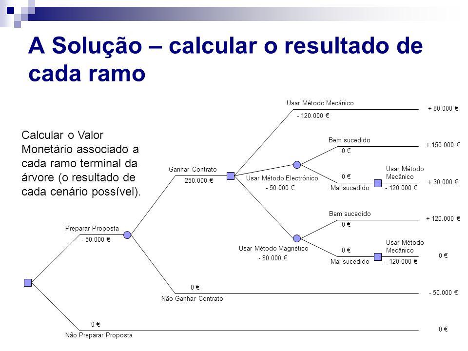 A Solução – calcular o resultado de cada ramo Preparar Proposta Não Preparar Proposta - 50.000 € 0 € Ganhar Contrato Não Ganhar Contrato 0 € 250.000 €