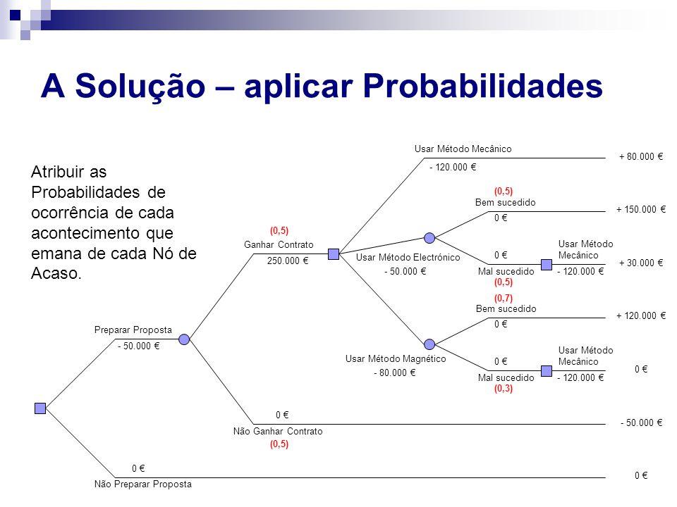 A Solução – aplicar Probabilidades Preparar Proposta Não Preparar Proposta - 50.000 € 0 € Ganhar Contrato Não Ganhar Contrato 0 € 250.000 € Usar Métod