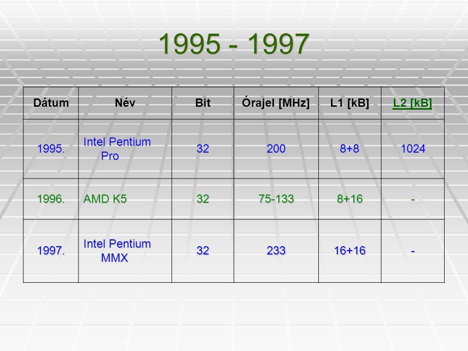 1995 - 1997 DátumNévBit Órajel [MHz] L1 [kB] L2 [kB] L2 [kB] 1995. Intel Pentium Pro 322008+81024 1996. AMD K5 3275-1338+16- 1997. Intel Pentium MMX 3