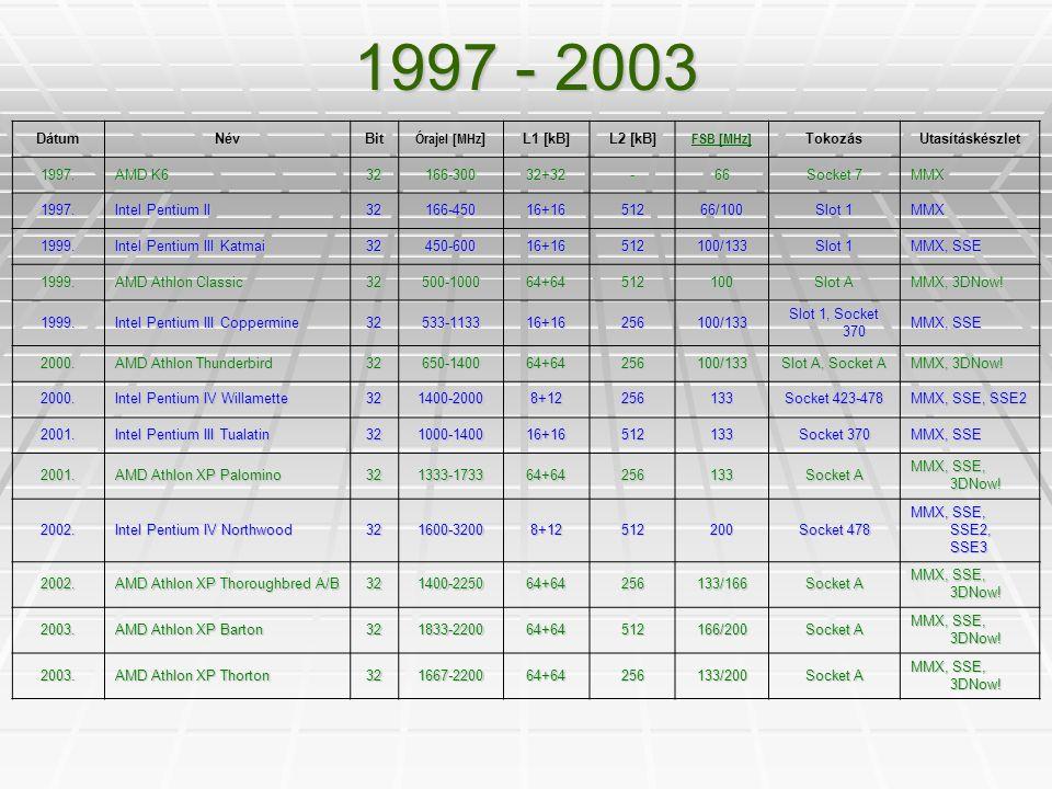 1997 - 2003 DátumNévBit Órajel [MHz ] L1 [kB] L2 [kB] FSB [MHz] FSB [MHz] TokozásUtasításkészlet 1997. AMD K6 32166-30032+32-66 Socket 7 MMX 1997. Int