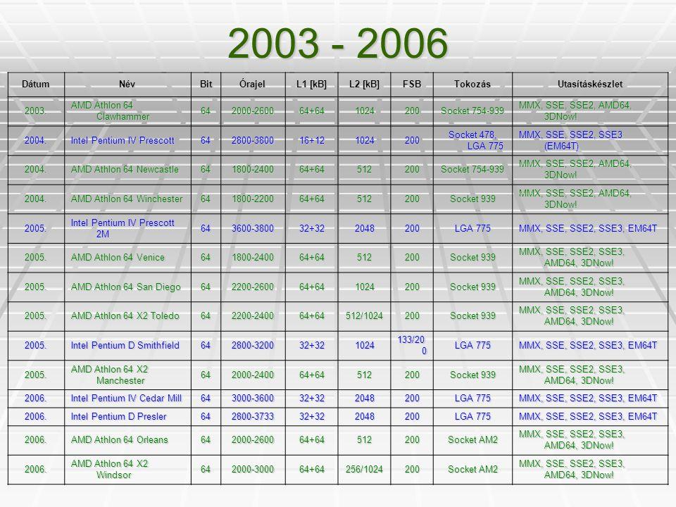 2003 - 2006 DátumNévBitÓrajel L1 [kB] L2 [kB] FSBTokozásUtasításkészlet 2003. AMD Athlon 64 Clawhammer 642000-260064+641024200 Socket 754-939 MMX, SSE
