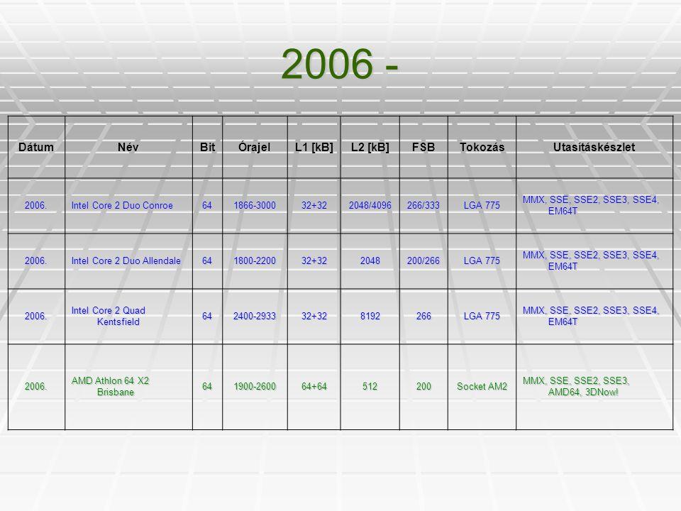 2006 - DátumNévBitÓrajel L1 [kB] L2 [kB] FSBTokozásUtasításkészlet 2006. Intel Core 2 Duo Conroe 641866-300032+322048/4096266/333 LGA 775 MMX, SSE, SS