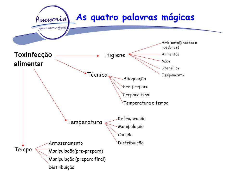 As quatro palavras mágicas Toxinfecção alimentar Higiene Ambiental(insetos e roedores) Alimentos Mãos Utensílios Equipamento Técnica Adequação Pre-pre