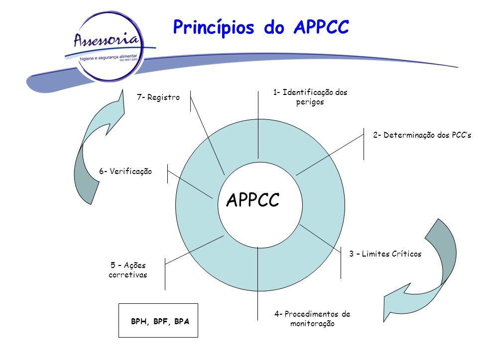 Princípios do APPCC APPCC 1- Identificação dos perigos 2- Determinação dos PCC's 3 – Limites Críticos 5 – Ações corretivas 4- Procedimentos de monitor