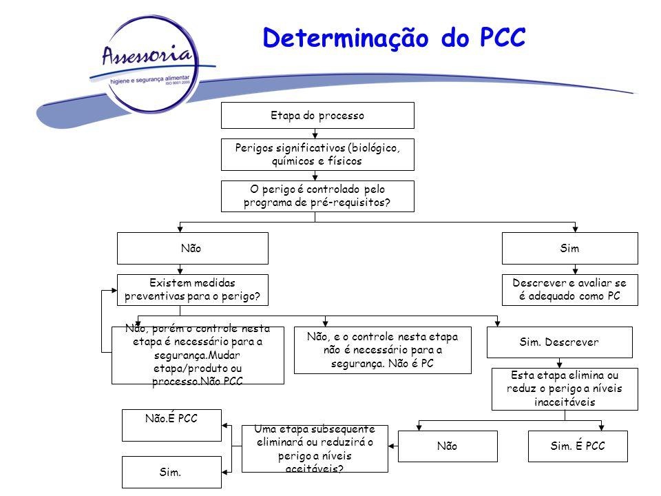 Determinação do PCC Etapa do processo Perigos significativos (biológico, químicos e físicos O perigo é controlado pelo programa de pré-requisitos? Não