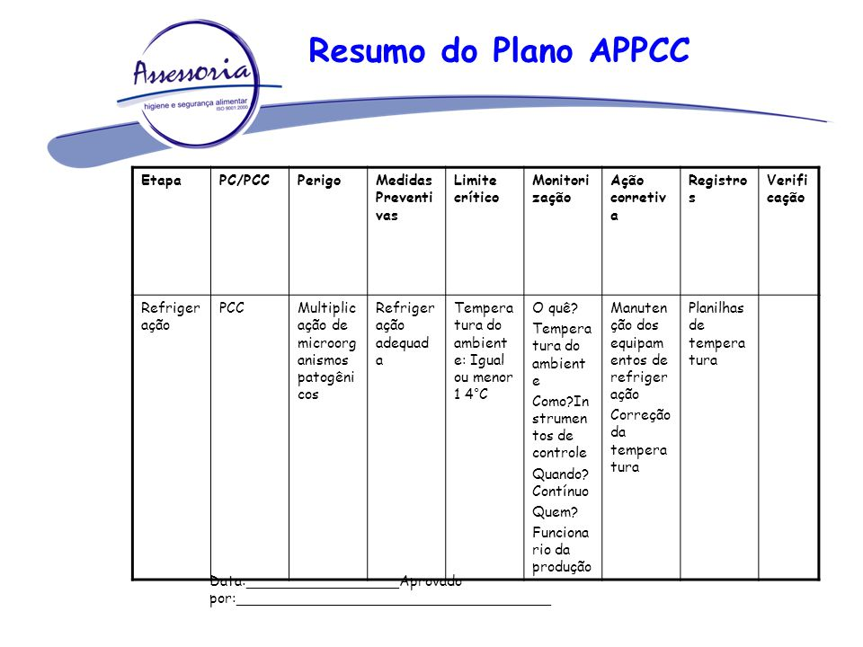 Resumo do Plano APPCC EtapaPC/PCCPerigoMedidas Preventi vas Limite crítico Monitori zação Ação corretiv a Registro s Verifi cação Refriger ação PCCMul