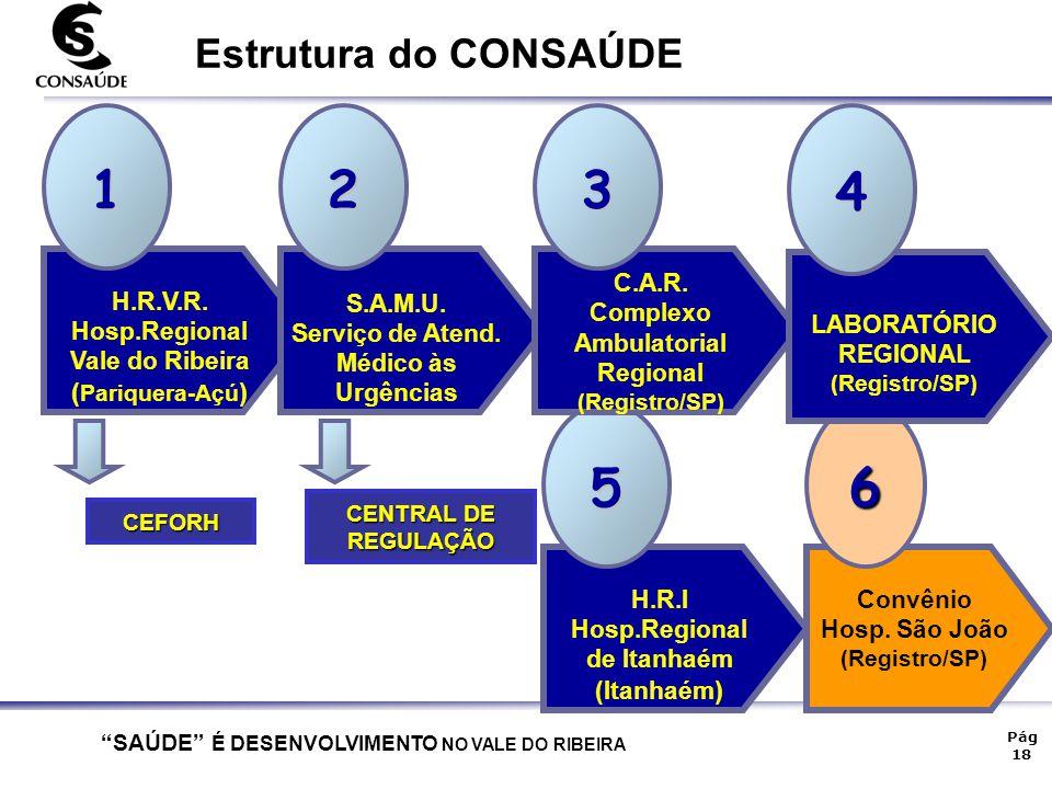 """""""SAÚDE"""" É DESENVOLVIMENTO NO VALE DO RIBEIRA Pág 18 H.R.I Hosp.Regional de Itanhaém (Itanhaém ) 5 Convênio Hosp. São João (Registro/SP) 6 H.R.V.R. Hos"""