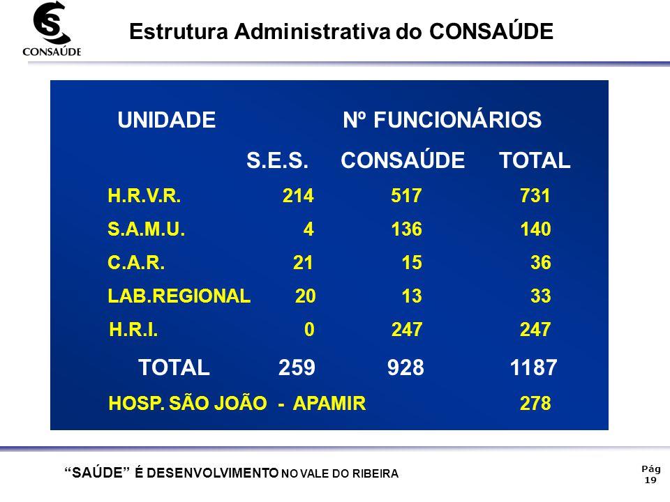 """""""SAÚDE"""" É DESENVOLVIMENTO NO VALE DO RIBEIRA Pág 19 Estrutura Administrativa do CONSAÚDE UNIDADE Nº FUNCIONÁRIOS S.E.S. CONSAÚDE TOTAL H.R.V.R. 214 51"""