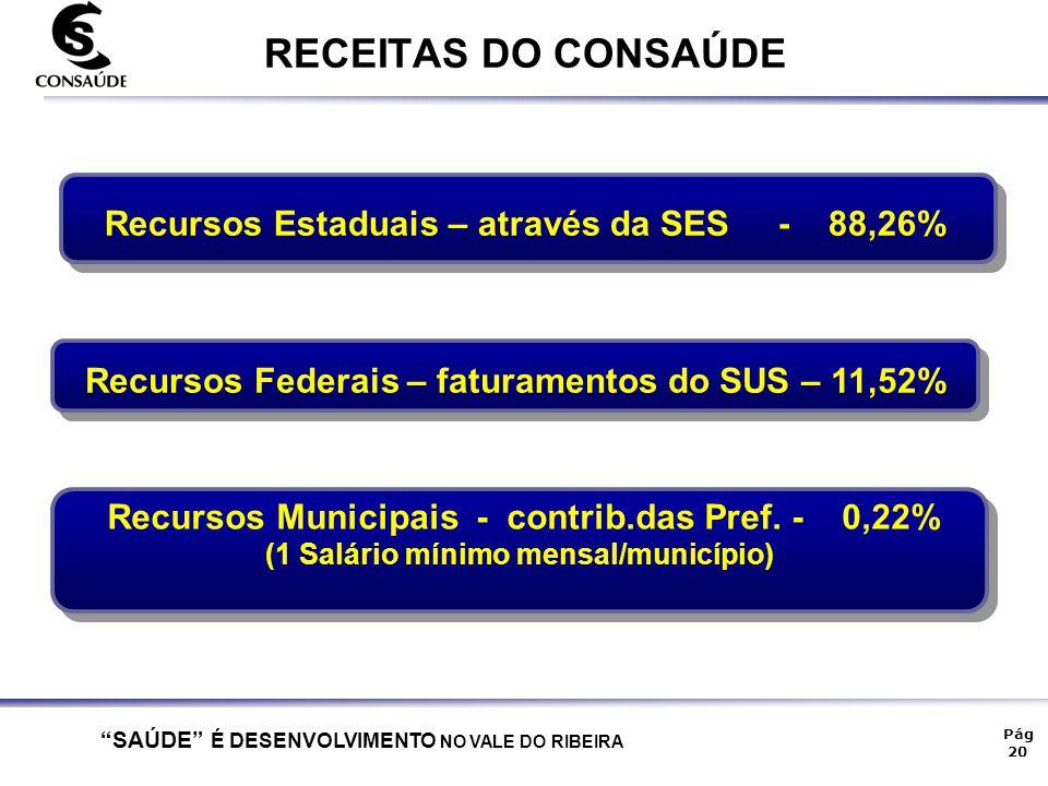 """""""SAÚDE"""" É DESENVOLVIMENTO NO VALE DO RIBEIRA Pág 20 RECEITAS DO CONSAÚDE Recursos Federais – faturamentos do SUS – 11,52% Recursos Estaduais – através"""