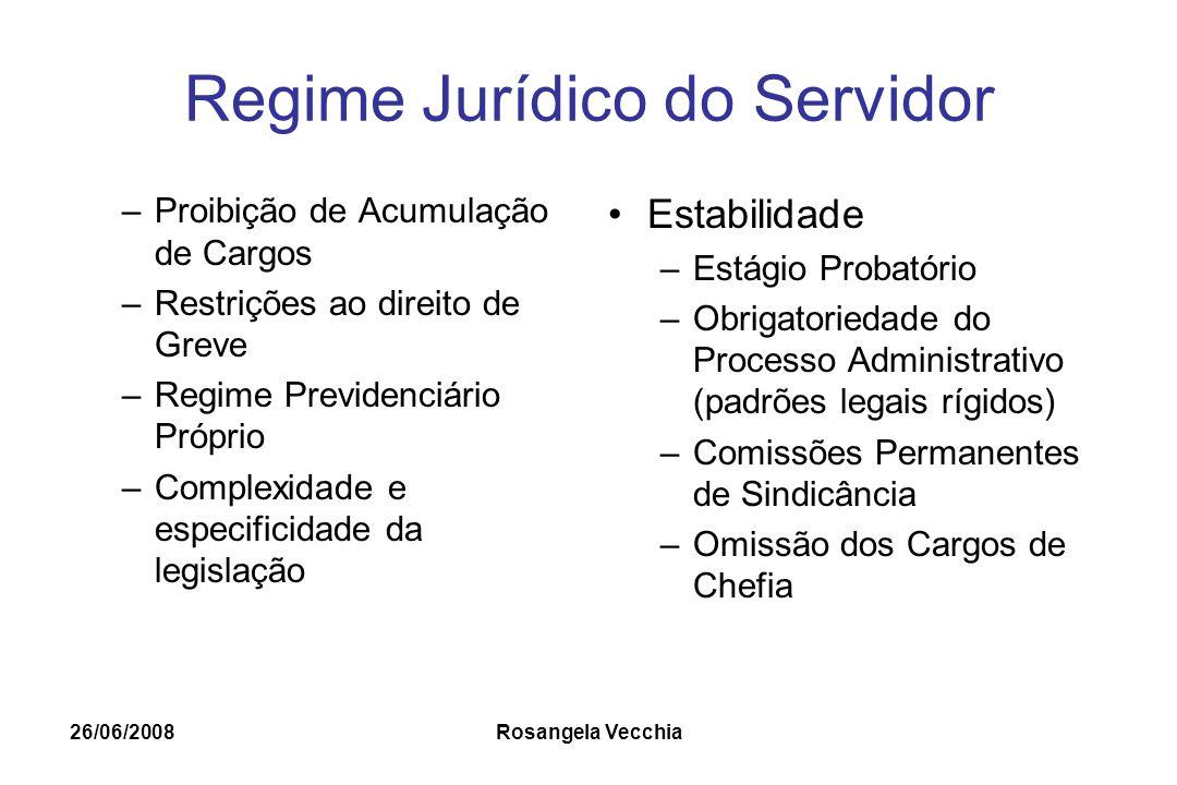 26/06/2008 Rosangela Vecchia Regime Jurídico do Servidor –Proibição de Acumulação de Cargos –Restrições ao direito de Greve –Regime Previdenciário Pró