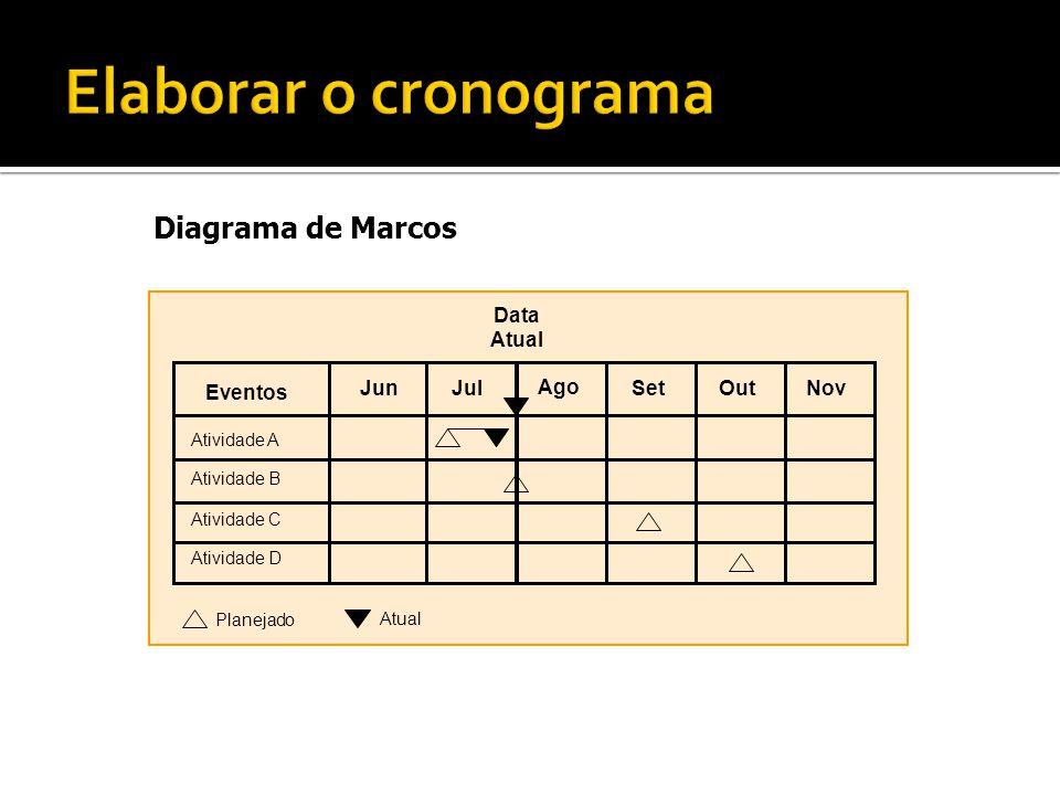 Diagrama de Marcos Atividade A Atividade B Atividade C Atividade D JulJun Ago SetOutNov Eventos Data Atual Planejado Atual Montar o Cronograma