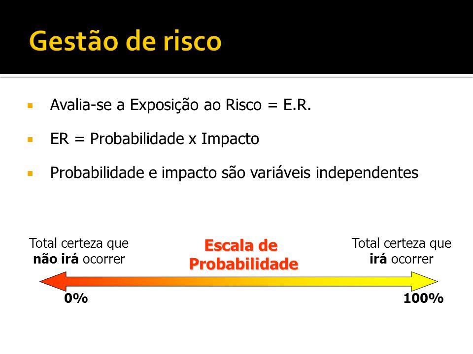  Avalia-se a Exposição ao Risco = E.R.  ER = Probabilidade x Impacto  Probabilidade e impacto são variáveis independentes 100% Total certeza que ir