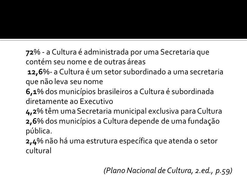 72% - a Cultura é administrada por uma Secretaria que contém seu nome e de outras áreas 12,6%- a Cultura é um setor subordinado a uma secretaria que n