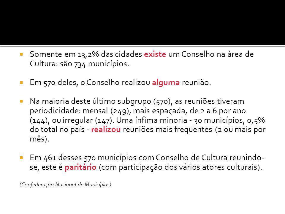  Somente em 13,2% das cidades existe um Conselho na área de Cultura: são 734 municípios.  Em 570 deles, o Conselho realizou alguma reunião.  Na mai