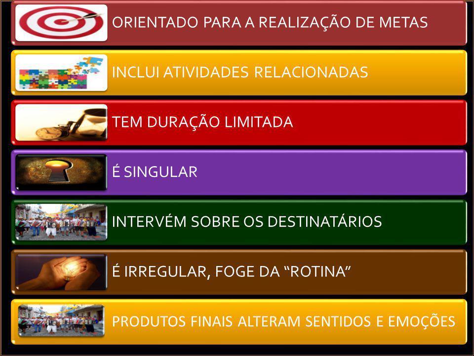 Plano Nacional de Cultura (2 ed., 2006)  Como os municípios brasileiros classificam a cultura na organização da gestão pública.