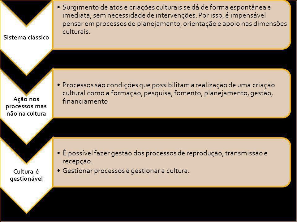 Construção de discursos, identidades e significados CAPITAL SIMBÓLICO CULTURAL Organização Criação de redes Desenvolvimento comunitário Redes de gestão CAPITAL SOCIAL Participação Tomada de decisões Representação CAPITAL POLÍTICO Aporte ao PIB Redes de gestão Economia Criativa CAPITAL ECONÔMICO