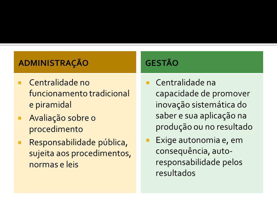 ADMINISTRAÇÃO  Centralidade no funcionamento tradicional e piramidal  Avaliação sobre o procedimento  Responsabilidade pública, sujeita aos procedi