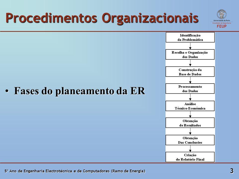 5º Ano de Engenharia Electrotécnica e de Computadores (Ramo de Energia) 3 Procedimentos Organizacionais Fases do planeamento da ERFases do planeamento da ER