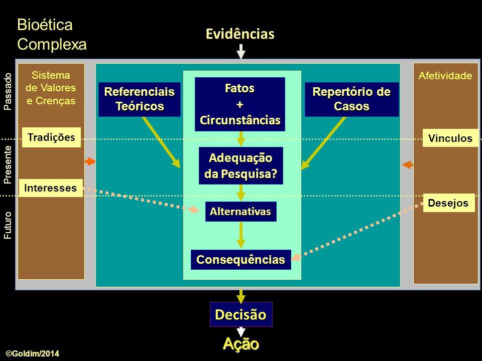 Aspectos Morais Aspectos Assistenciais Aspectos Políticos Aspectos Científicos Aspectos Sociais Aspectos Econômicos e Financeiros Aspectos Psicológicos Aspectos Biológicos Aspectos Espirituais Aspectos Legais Pesquisa e Inovação com Integridade Aspectos Educacionais Aspectos Profissionais Aspectos Culturais Aspectos Ambientais Aspectos Éticos Bioética Complexa ©Goldim/2014
