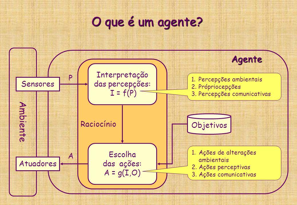 O que é um agente? Definição geral mínima  Qualquer entidade (humano, animal, robô, software): ambiente  Imersa ou situada em um ambiente (físico, v