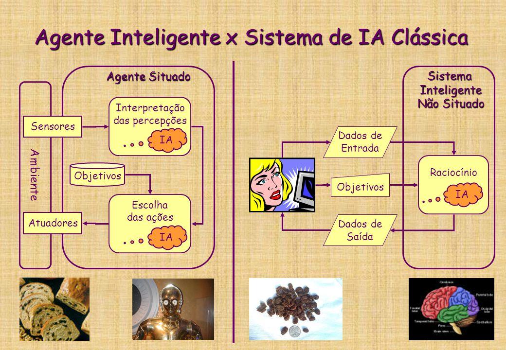 Agente Inteligente x Softbot burro Ambiente Sensores Atuadores Objetivos Interpretação das percepções: I = f(P) Escolha das ações: A = g(I,O) Processamento Convencional IA