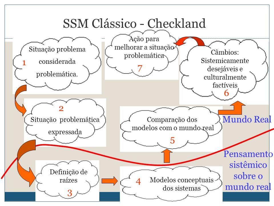 13 SSM Clássico - Checkland Situação problema considerada problemática. Situação problemática expressada Definição de raízes Modelos conceptuais dos s