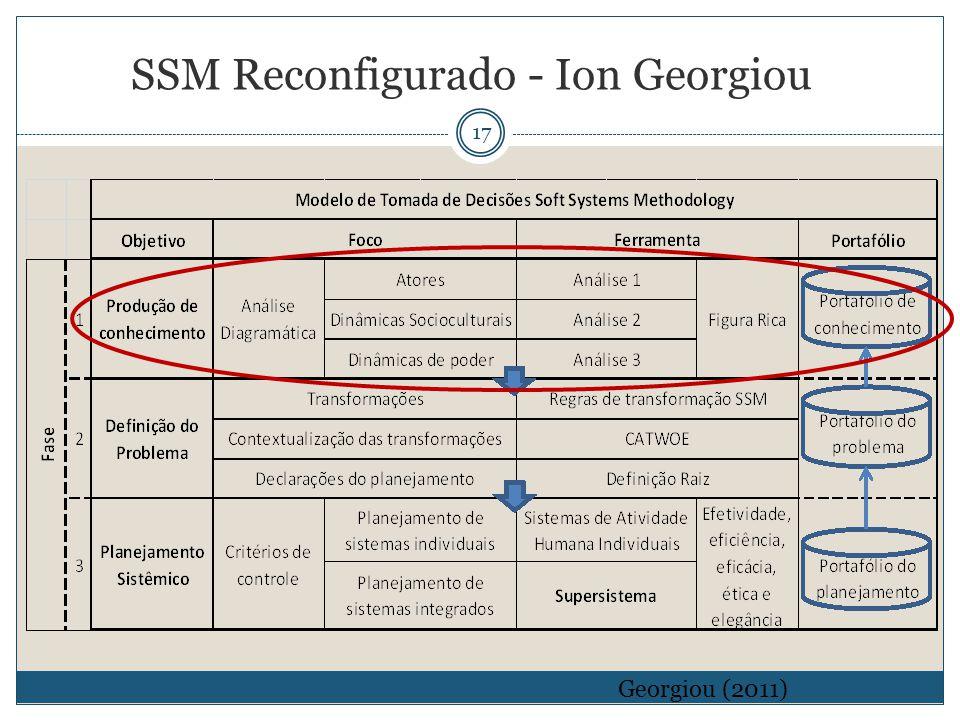 17 Georgiou (2011) SSM Reconfigurado - Ion Georgiou