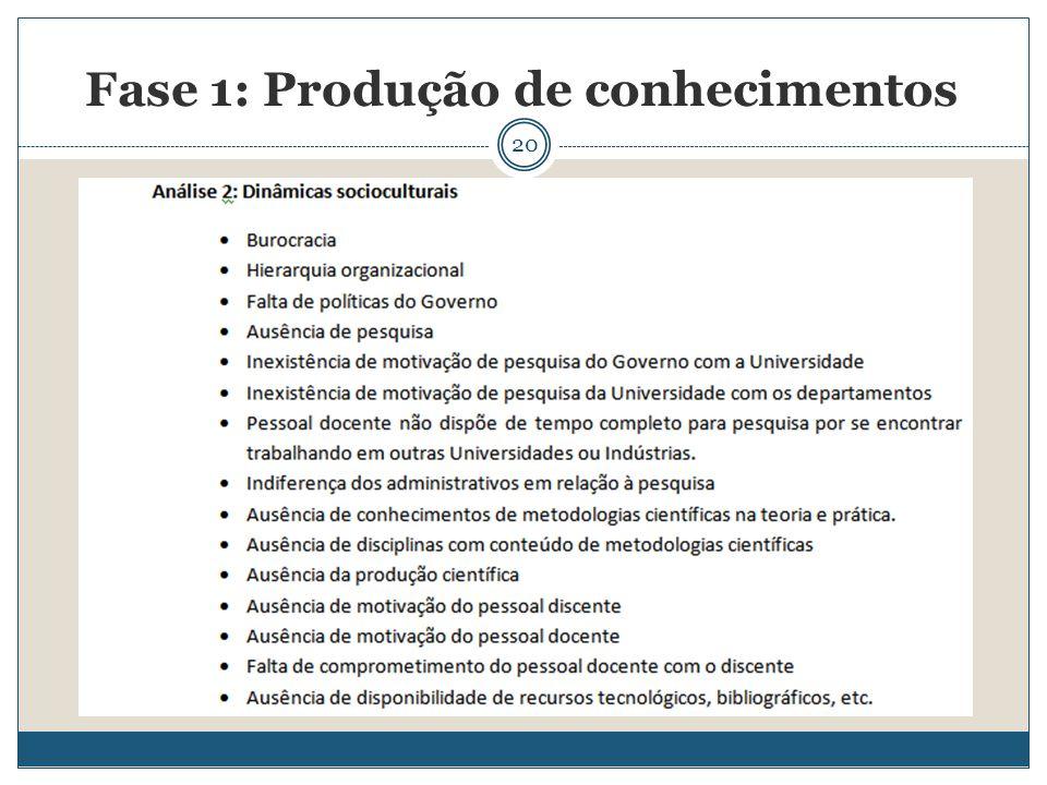 20 Fase 1: Produção de conhecimentos