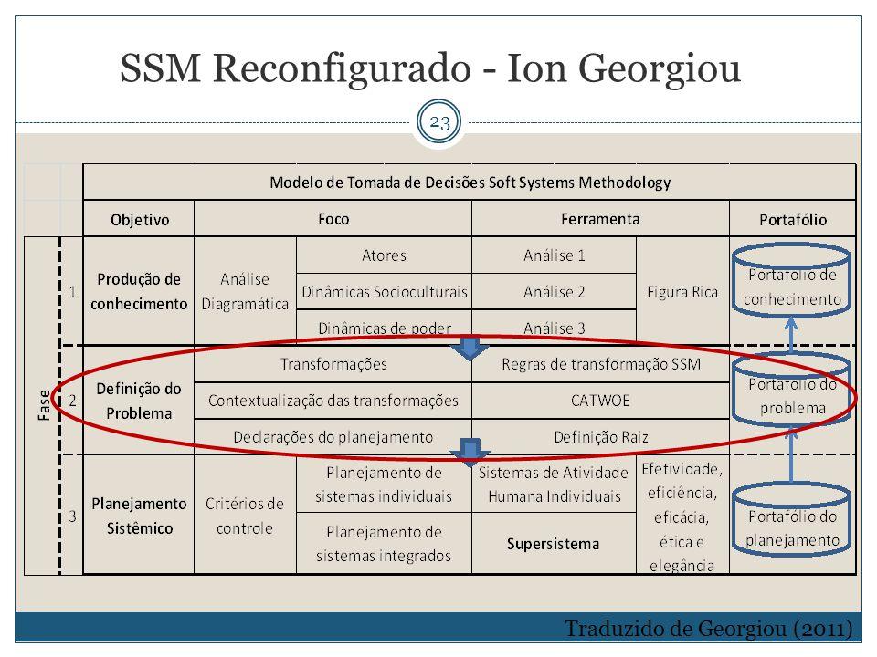 23 Traduzido de Georgiou (2011) SSM Reconfigurado - Ion Georgiou