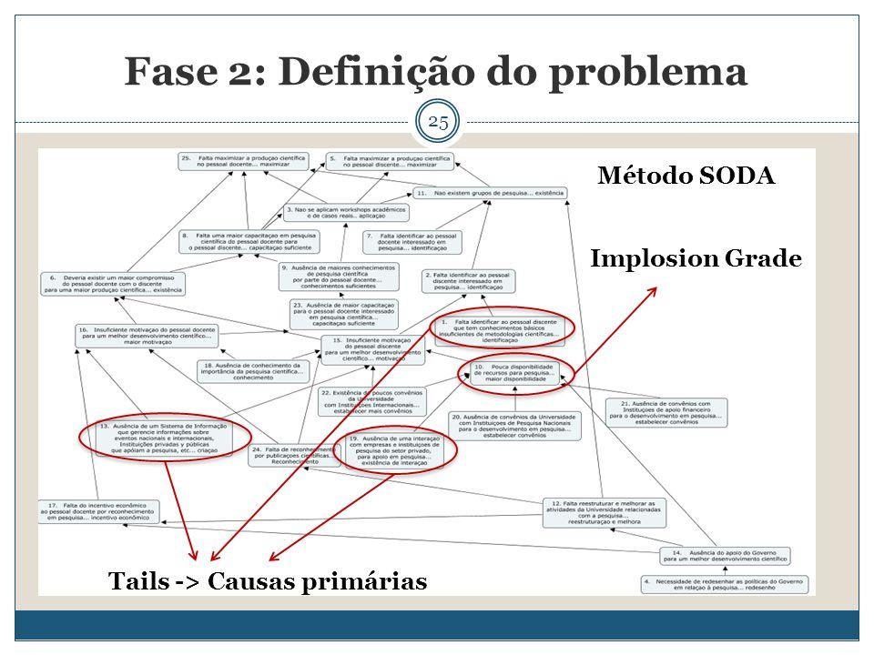 25 Fase 2: Definição do problema Tails -> Causas primárias Implosion Grade Método SODA