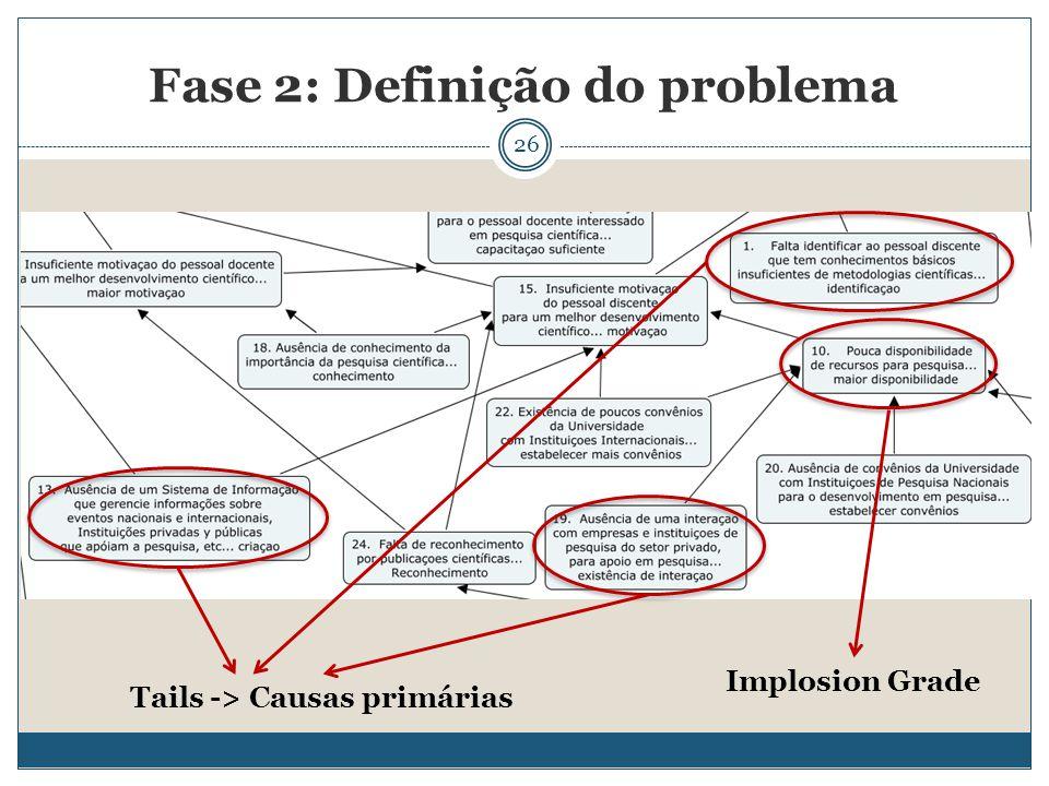 26 Fase 2: Definição do problema Tails -> Causas primárias Implosion Grade