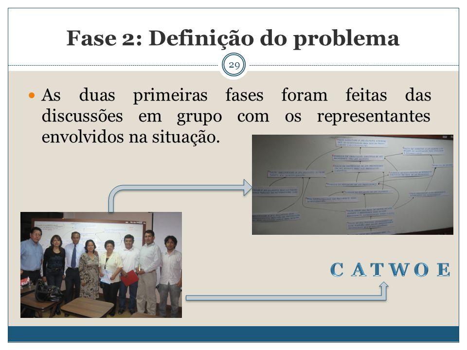 29 As duas primeiras fases foram feitas das discussões em grupo com os representantes envolvidos na situação. Fase 2: Definição do problema