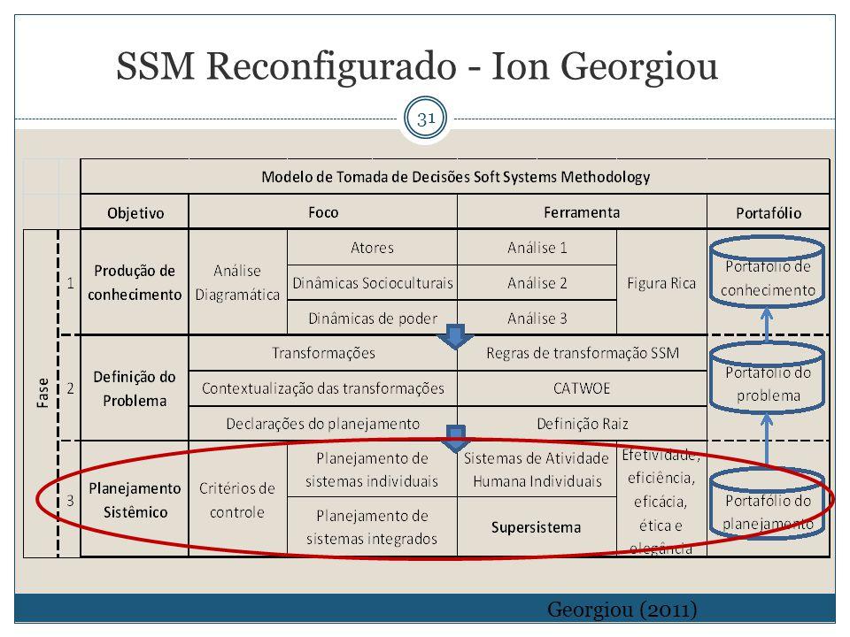 31 Georgiou (2011) SSM Reconfigurado - Ion Georgiou