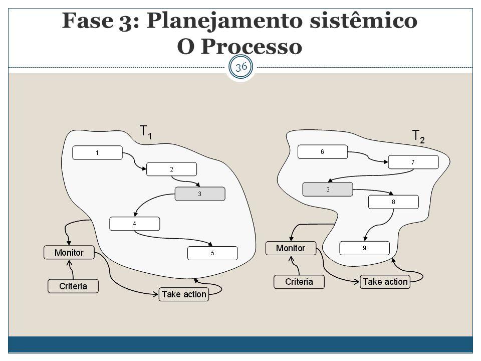 36 Fase 3: Planejamento sistêmico O Processo