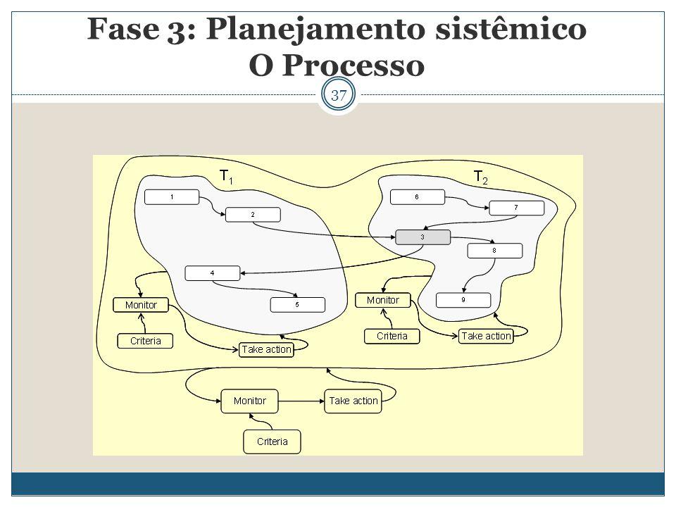37 Fase 3: Planejamento sistêmico O Processo