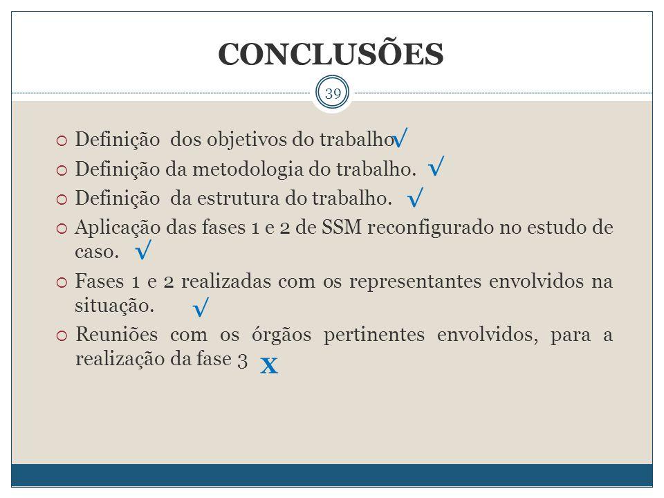 39 CONCLUSÕES  Definição dos objetivos do trabalho  Definição da metodologia do trabalho.  Definição da estrutura do trabalho.  Aplicação das fase