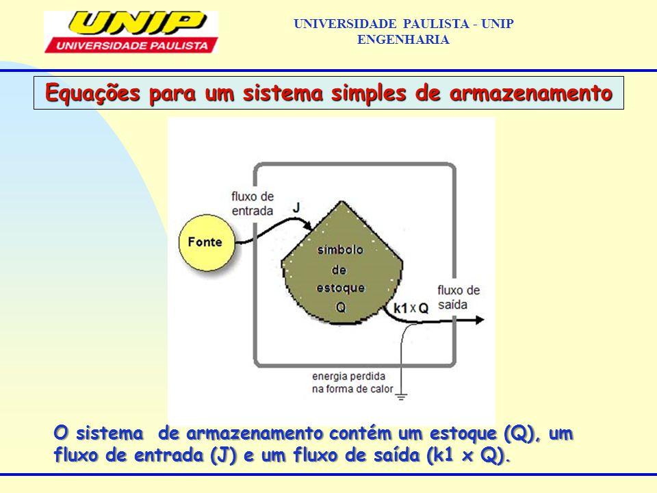 Equações para um sistema simples de armazenamento UNIVERSIDADE PAULISTA - UNIP ENGENHARIA O sistema de armazenamento contém um estoque (Q), um fluxo de entrada (J) e um fluxo de saída (k1 x Q).