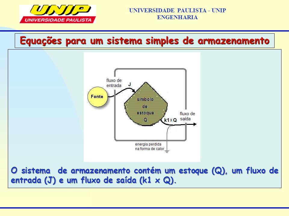 O sistema de armazenamento contém um estoque (Q), um fluxo de entrada (J) e um fluxo de saída (k1 x Q).