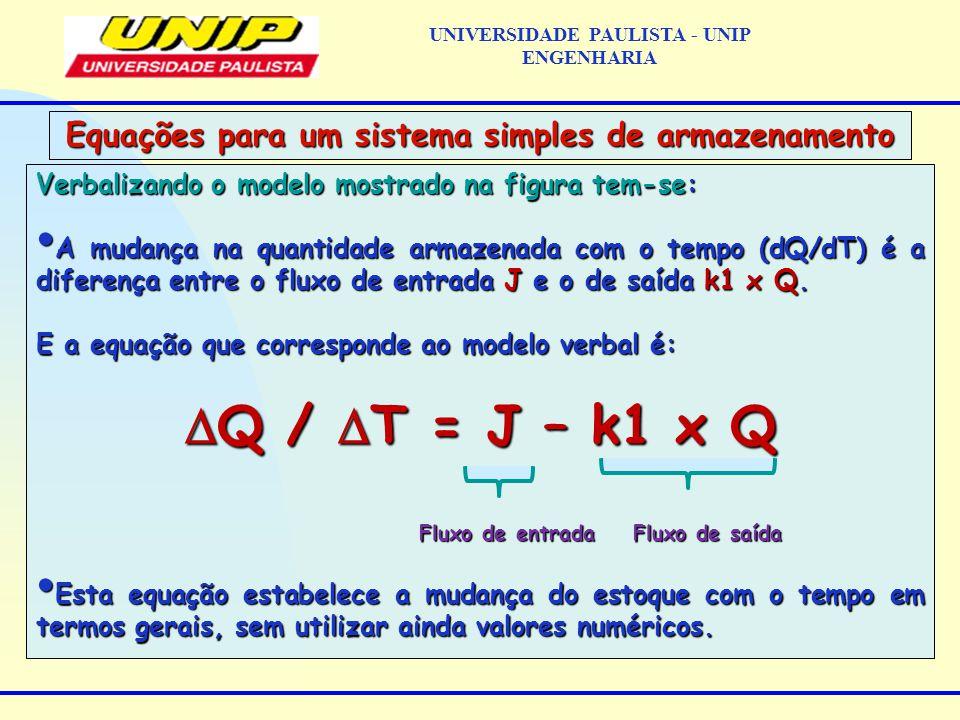 Verbalizando o modelo mostrado na figura tem-se: A mudança na quantidade armazenada com o tempo (dQ/dT) é a diferença entre o fluxo de entrada J e o de saída k1 x Q.